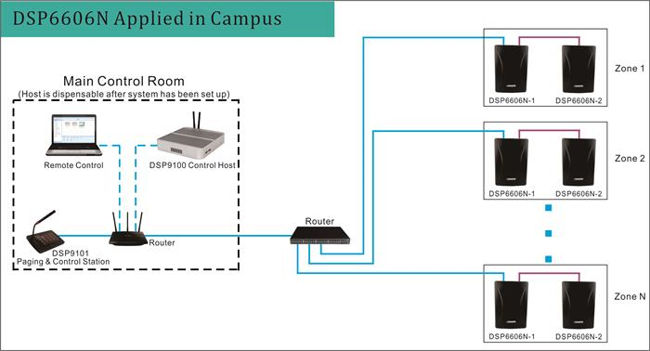 DSP6606N Applied in Campus